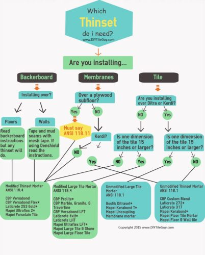 Which Is The Best Thinset To Use Infographic Diytileguy