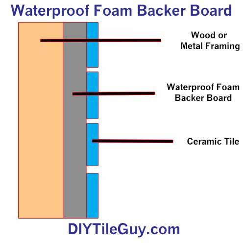 foam tile backer board drawing