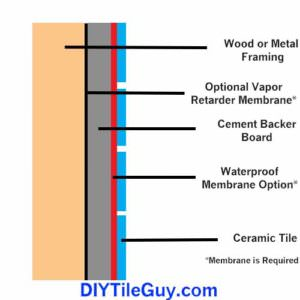 tile shower wall construction layers